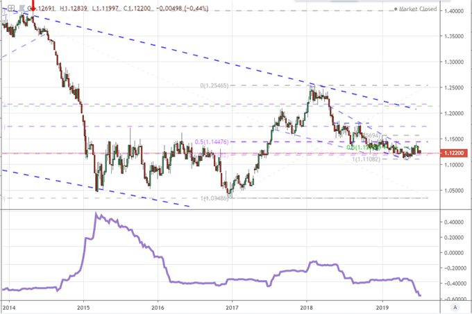 EURUSD At the Crossroads of Most Critical Volatility Lines