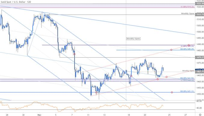 Gold Price Chart - XAU/USD 120min - GLD Trade Outlook - XAU Technical Forecast