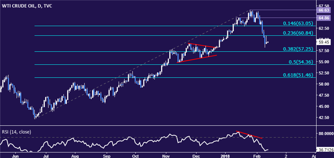 Crude Oil Price Rise Fades on US Output Bets, API and IEA on Tap