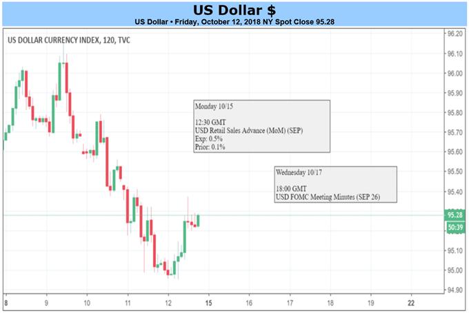 الدولار الأمريكي في الاطار الزمني لمدة ساعتين
