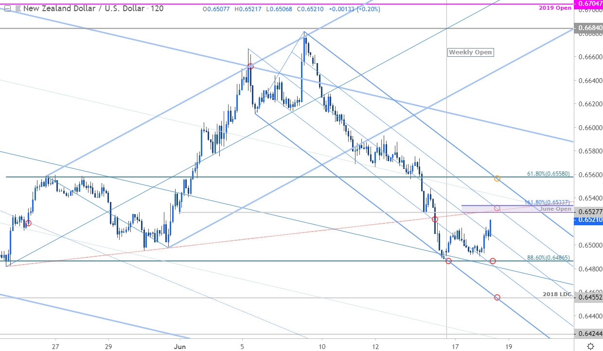 NZD/USD Price Chart - Kiwi 120min - New Zealand Dollar vs US Dollar Outlook