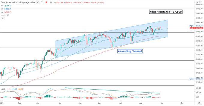 Dow Jones Pulls Back While Nasdaq Surges, Hang Seng May Rise
