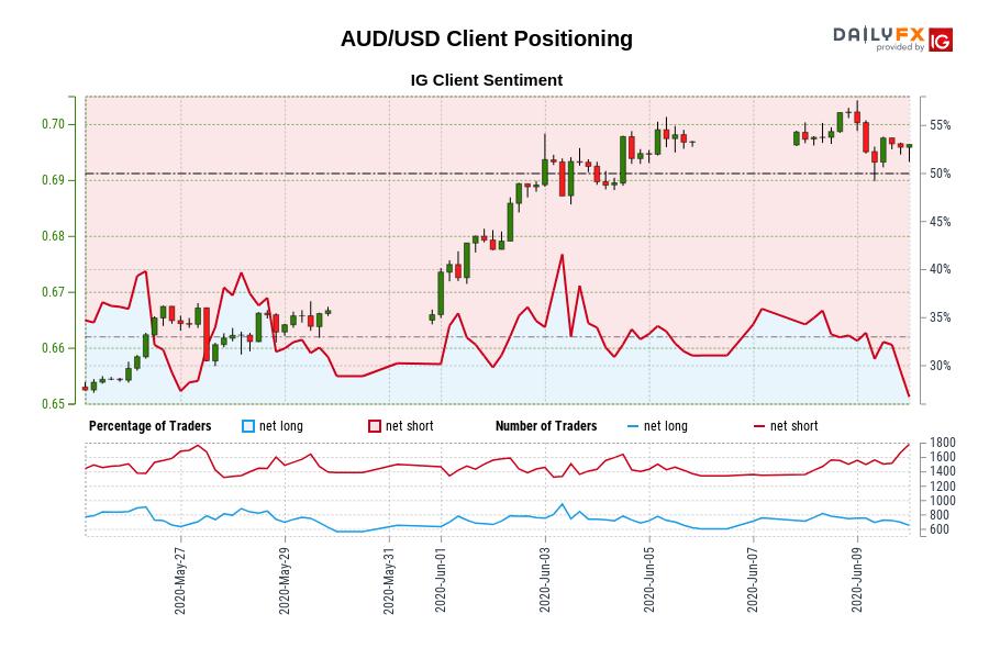 Aud Usd Australian Dollar Us