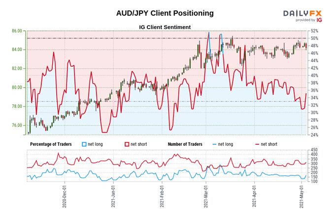 Japanese Yen Technical Analysis: AUD/JPY, GBP/JPY, USD/JPY Key Levels