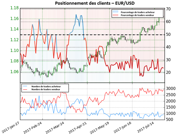 Le Sentiment montre toujours des perspectives haussières sur l'EUR/USD