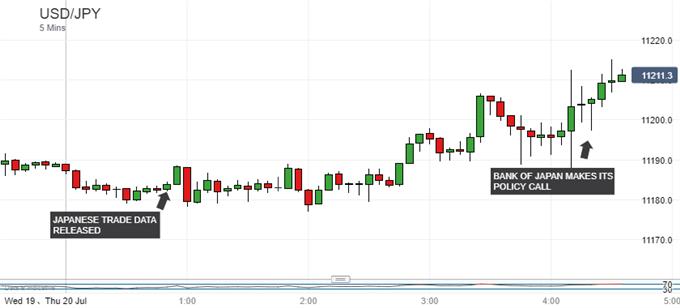 Japanese Yen Weakens as BOJ Holds, Lowers CPI Forecasts Again