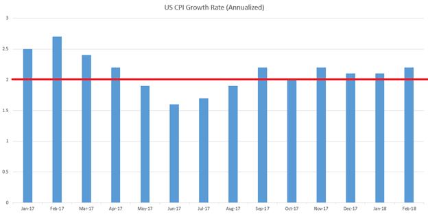 الدولار الأمريكي يستعيد مكاسبه عقب صدور تقرير وظائف القطاع غير الزراعي: أرقام التضخم تلوح في الأفق