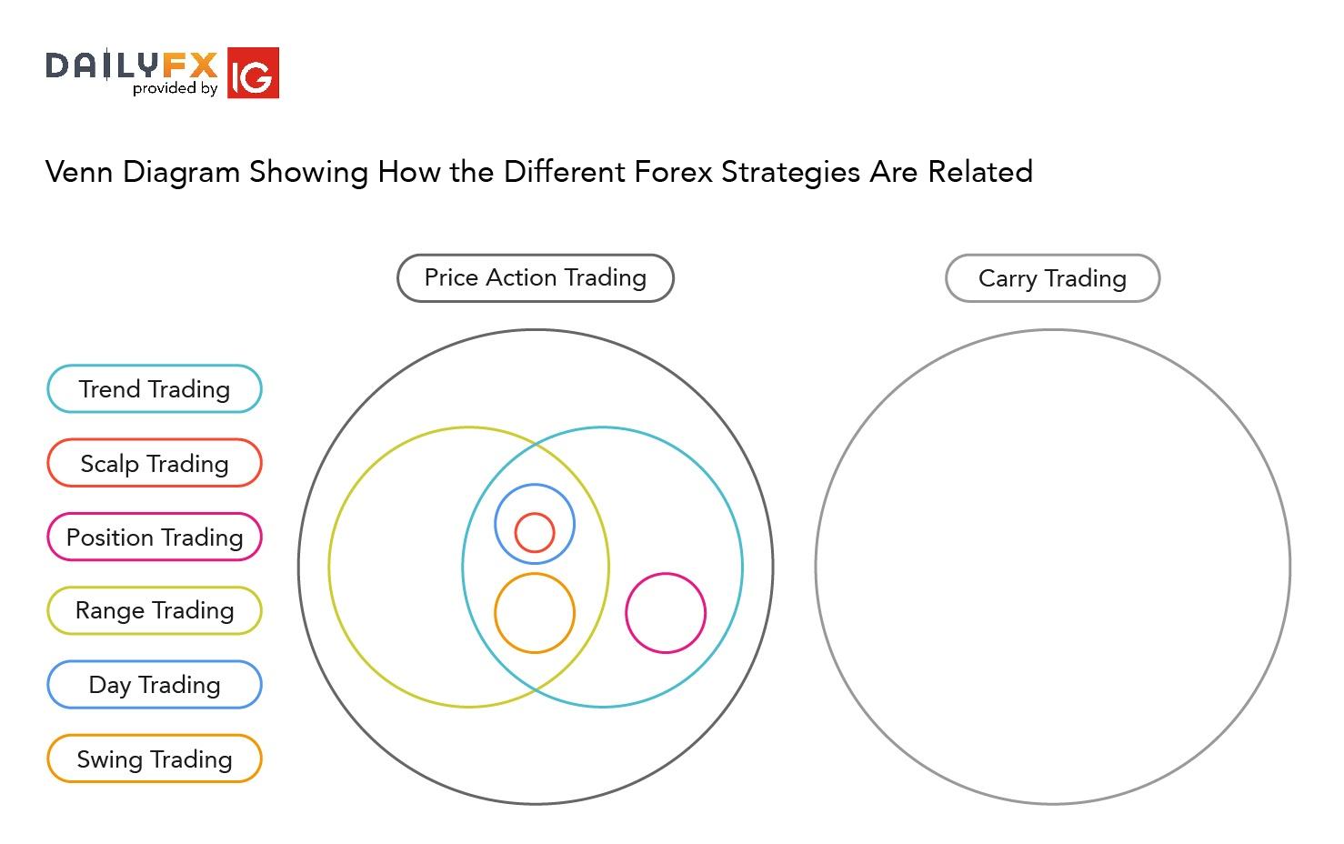 Best strategys forex