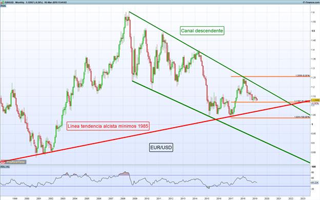 El EUR/USD se desploma de cara a decisión de política monetaria del BCE