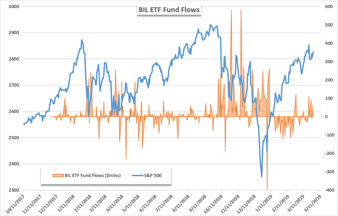 S&P 500: Best Q1 Since 1998 Despite ETF Outflows
