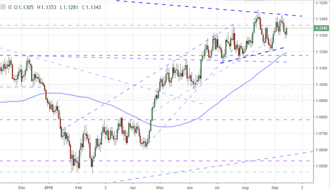 Dollar Is Closing in On a Break that Either Extends Trend or Triggers Reversal
