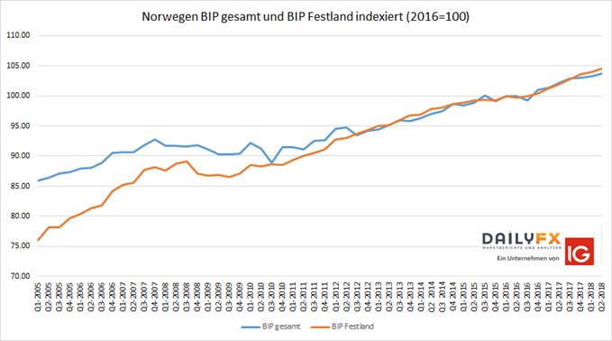 Norwegen BIP