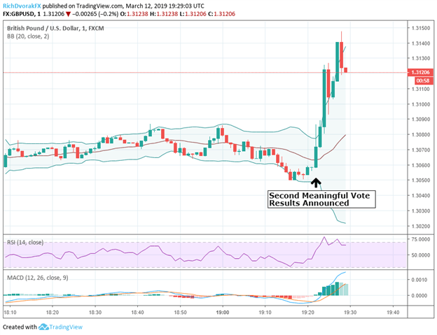 GBPUSD Currency Price Chart after Brexit Deal Vote March 12, 2019