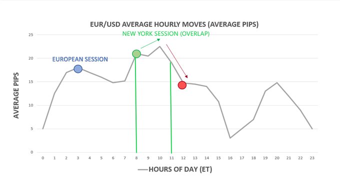 When to trade the London-New York forex session overlap
