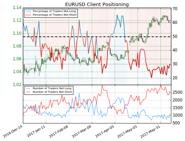 EUR/USD Traders Look to FOMC for Direction
