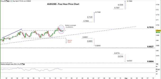 AUDUSD four hour price chart 16-07-20
