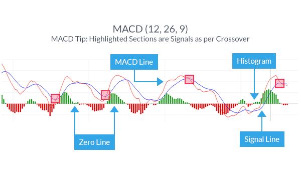 Effective forex indicators