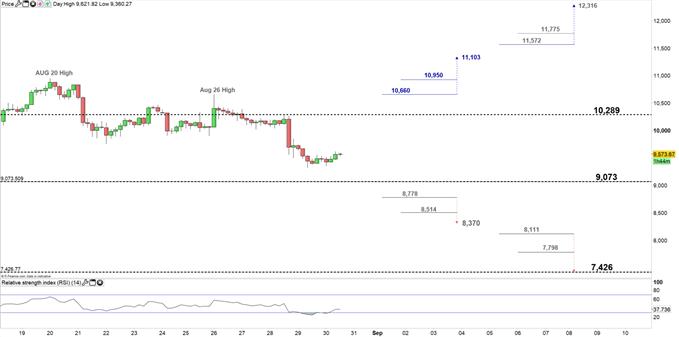Bitcoin price four hour chart 30-08-19