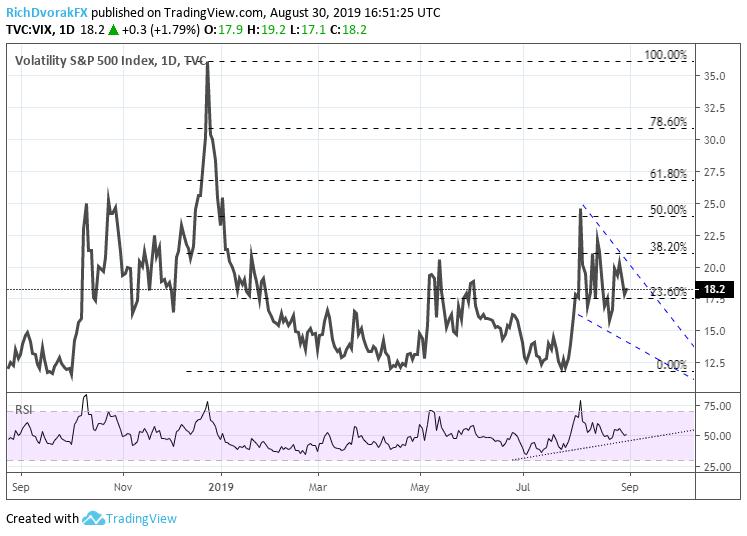 VIX: Volatility Hints at Next Move in Gold, US Dollar & Stocks