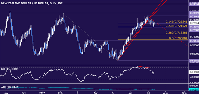NZD/USD Technical Analysis: Trying to Make Good on Trend Break
