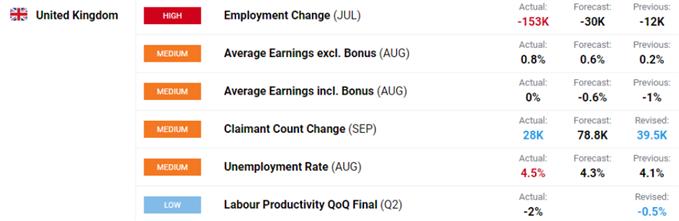 Dati sulla disoccupazione nel Regno Unito.