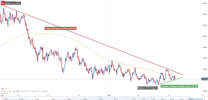 Technical Analysis EUR / USD
