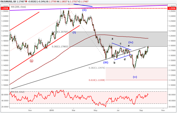 Euro Q4 Forecast: Euro Stabilization in Q3 May Offer Base for a Rally in Q4
