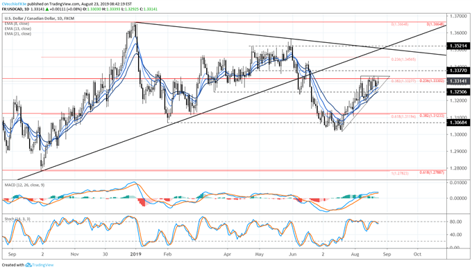 Crude Oil Prices Exit Triangle to the Downside - Implications for USD/CAD