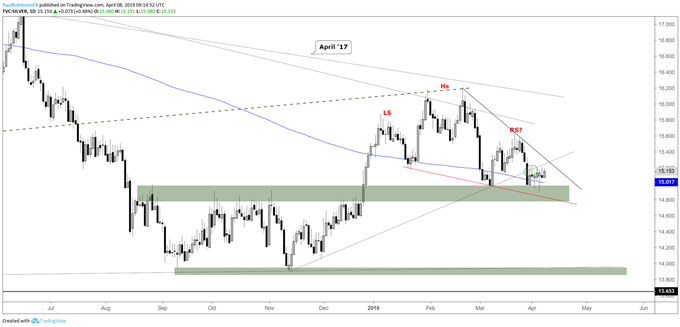 Silver daily chart, big support holding so far