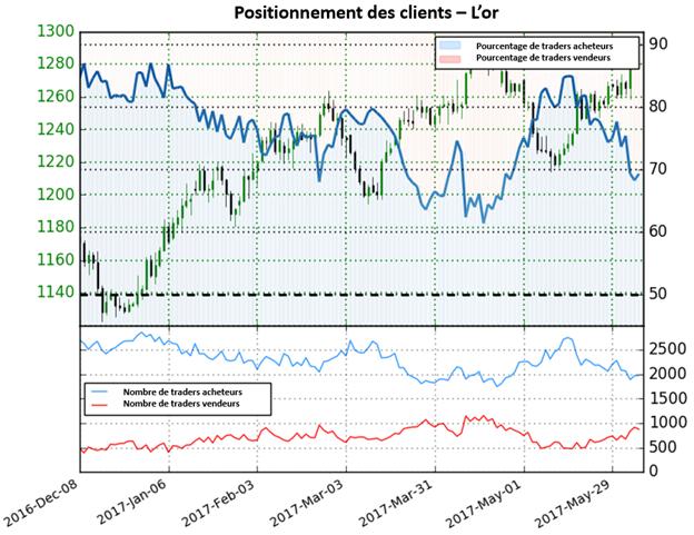 Les positions vendeuses tombent à 26,5% sur l'or, mais les perspectives sont mitigées