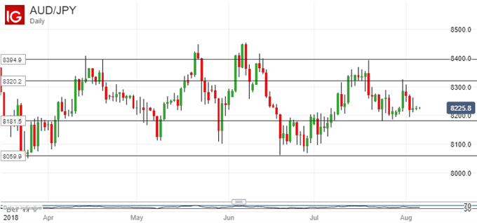 Japanese Yen Technical Analysis: USDJPY Tests Key Channel Support