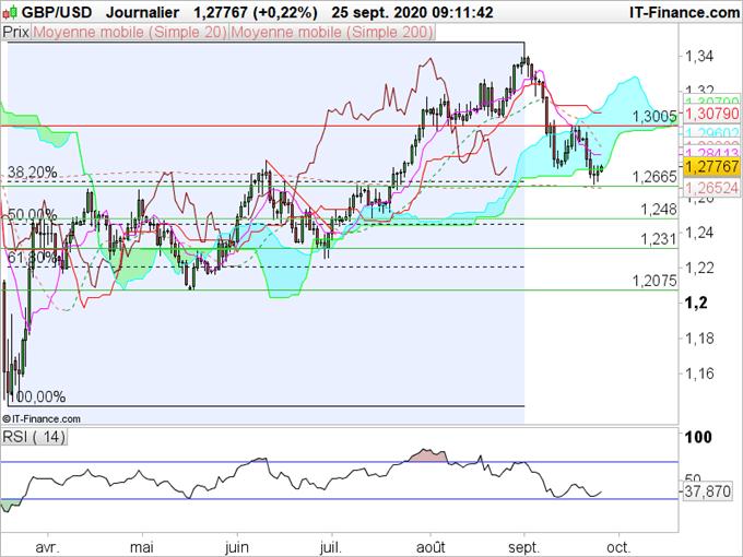 GBP/USD La livre se stabilise sur une forte zone de support au-dessus de 1,2670
