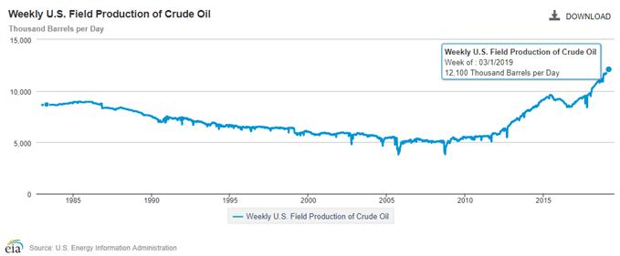 El petróleo crudo peligra su recuperación