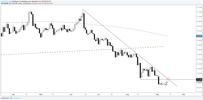 Silver daily chart, confluence of resistance just ahead