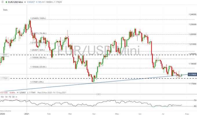 Prospettive EUR/USD: il sentimento dell'euro guarda all'incontro della Fed