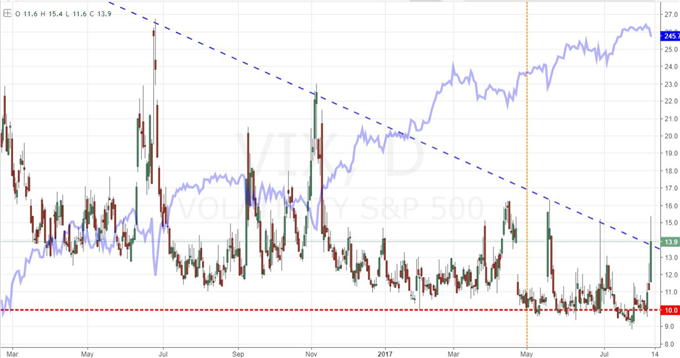 S&P 500, VIX and Dollar Shape the Conversation of True Risk Reversal