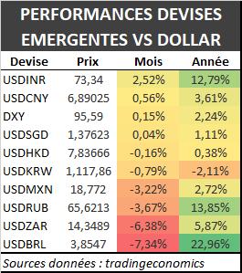 Performance des devises émergentes 2018