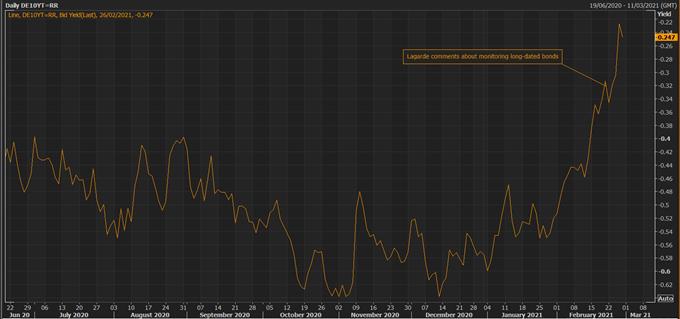 DAX 30 Forecast: Bond Yields Drive the Market as Investors Rebalance Their Portfolios