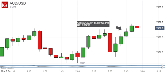 AUDUSD Ticks Up As China's Service Sector Beats Forecasts In Sep