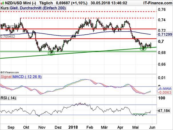 NZD/USD Chart auf Tagesbasis