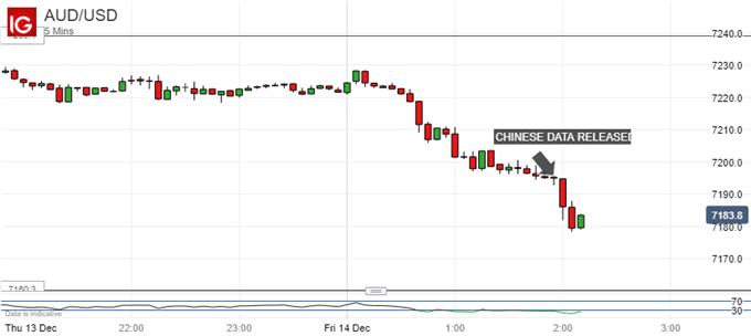Australian Dollar Vs US Dollar, 5-Munite Tick