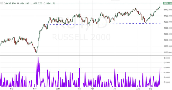 Russell 2000 Surges, Dollar Keeps Rising, CAD and Kiwi Ease