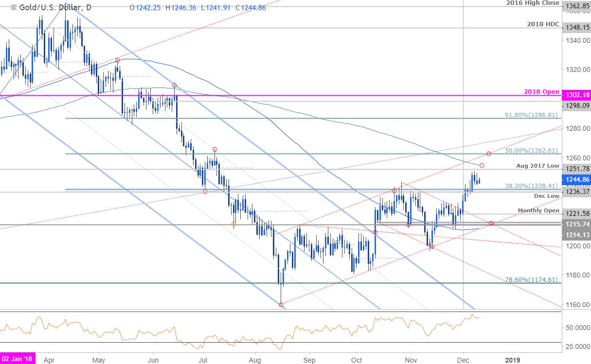 Gold Daily Price Chart - XAU/USD