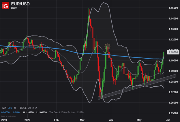 EURUSD EUR to USD Price Chart Euro Forecast