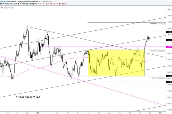 El USD/CHF se consolida en torno a un paralelo a largo plazo