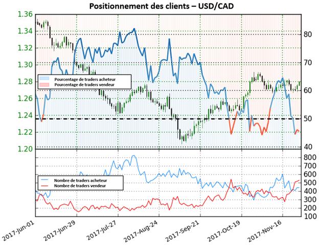 USD/CAD: La paire est maintenant en territoire vendeur