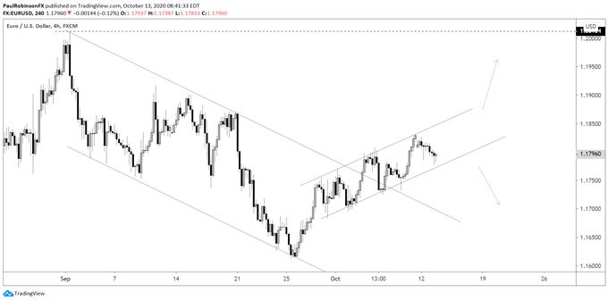 Grafico a 4 ore EUR / USD