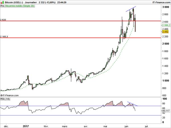 Le Bitcoin s'effondre après l'intervention de la Fed