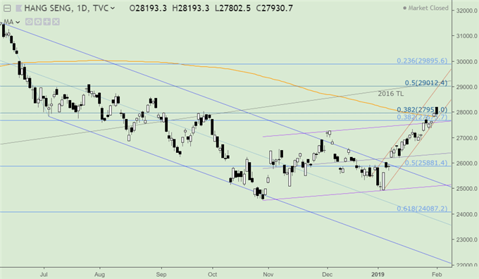 USD/CNH, Hang Seng Index Broke 200-Day MA, First Time Since June 2018