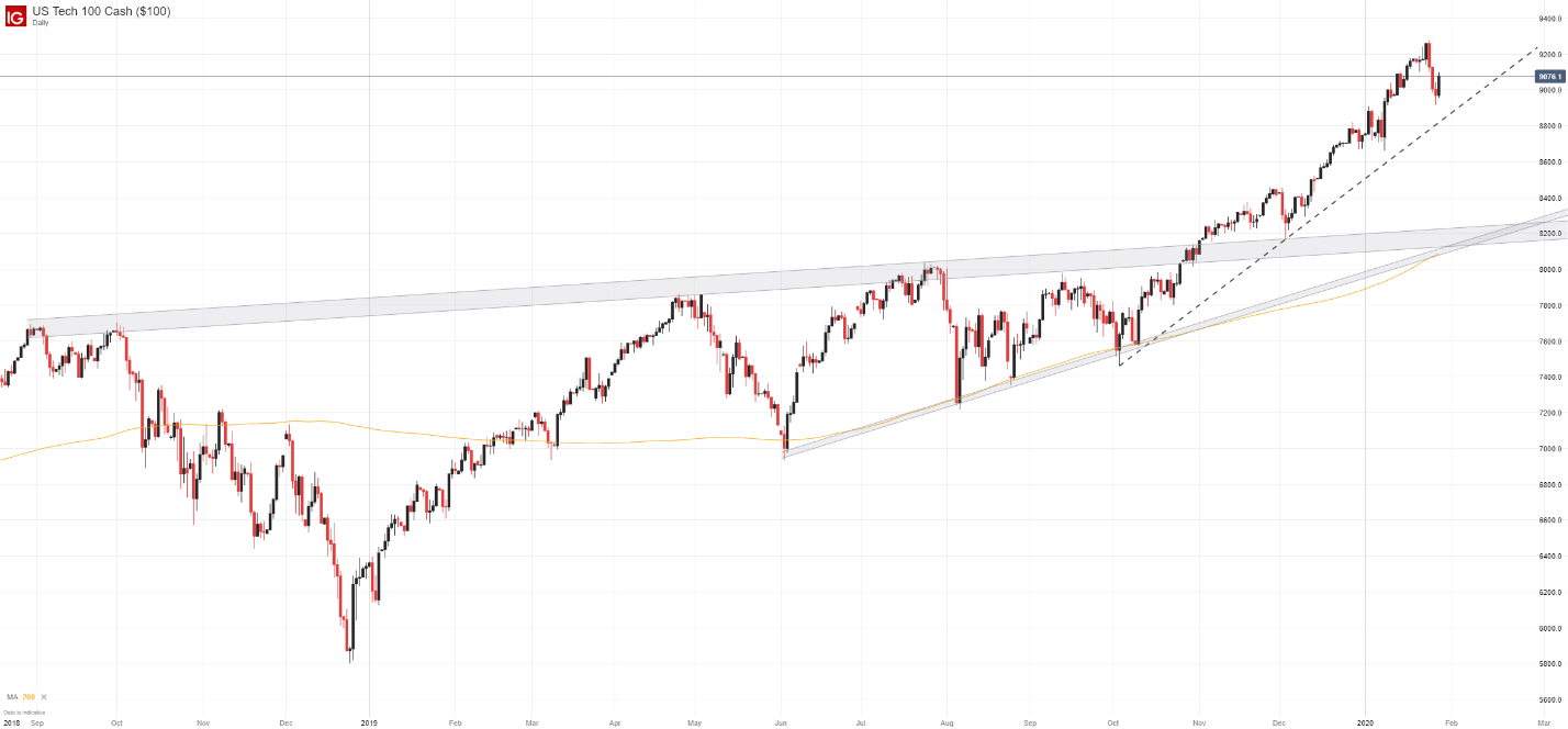 Dow Jones, Nasdaq 100, S&P 500, Gold Price Outlook: Eyes on Fed Repos